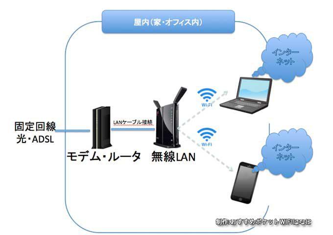 無線LAN接続、構成図