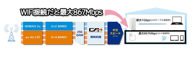 Speed WiFi HOME L02のネットワーク概要図